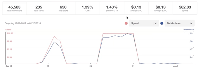 graph showing results of a Pinterest Promoted Pin Campaign