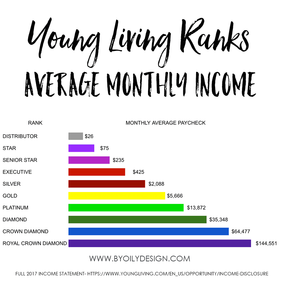 Chart showing young living ranks and monthly paycheck amounts.